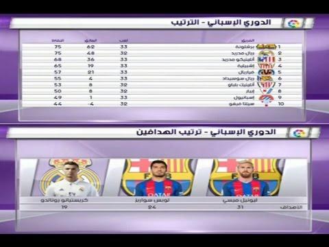 شاهد  جدول ترتيب الدوري الإسباني والهدافين
